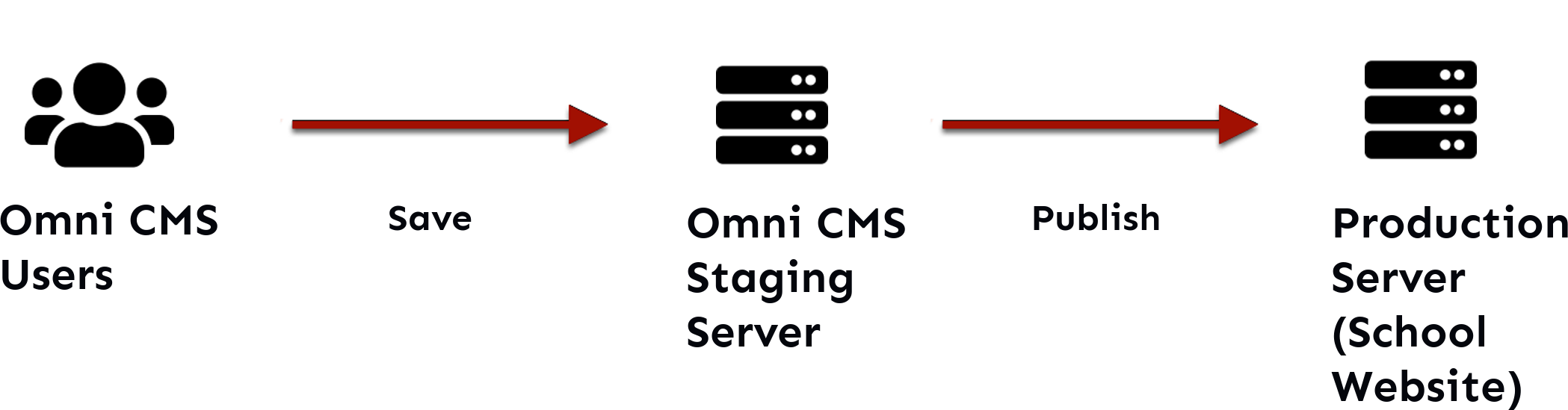 "A flow chart. The first step is blue users at computers, labeled ""CMS Users."" This leads to a computer labeled ""OU Campus (staging server)."" Then the text ""Publish"" leads to a gray computer labeled ""College Website (Production Server)"" which finally leads to gray computer users labeled ""Web Visitors."""