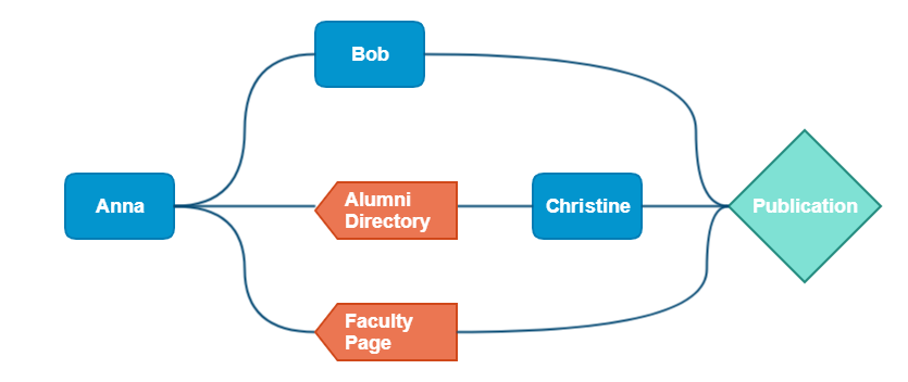 "A flow chart. It starts with a square bubble labelled ""Anna."" Three paths lead from it: one to the square bubble ""Bob,"" one to the tag ""Alumni Directory"" and the square bubble ""Christine,"" and the third to the tag ""Faculty Page."" All three paths conclude with a square labelled ""Publication."""
